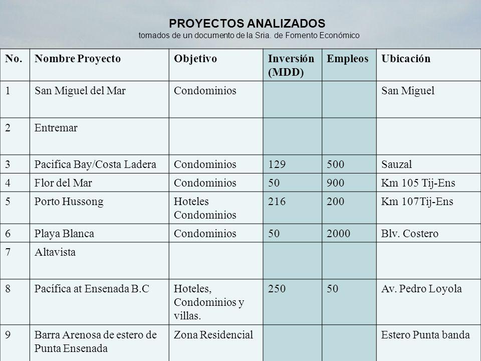 ProyectoObjetivoInversión(MDD)EmpleosNúm.de habitantes- turistas- residentes Núm.