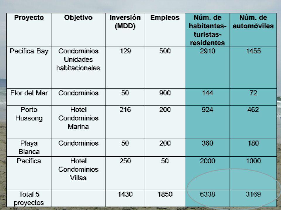 Fortalezas/Oportunidades Debilidades/Amenazas (modificado de Fisher, 1995) Se consideraron 31 descriptores en Fortalezas y Oportunidades y 32 descriptores en Debilidades y Amenazas.