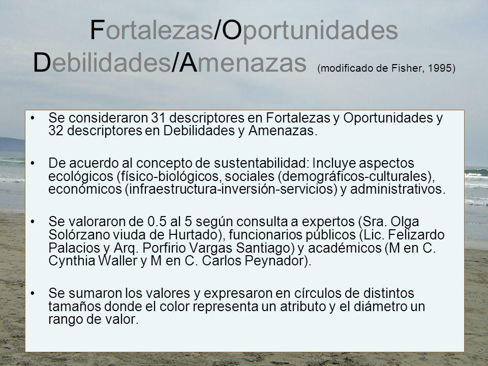 Recomendaciones: tema ecológico Costa erosiva Manejo sustentable de la erosión costera: atender las recomendaciones de expertos en el diseño y considerar los eventos catastróficos que se han registrado en otras costas del mundo.