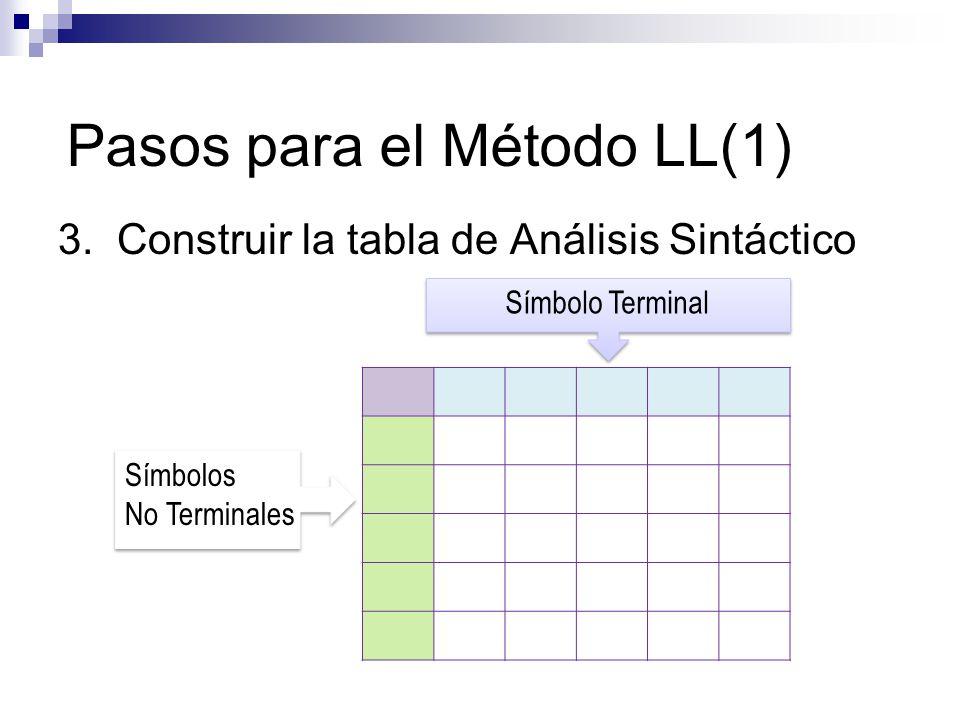 3. Construir la tabla de Análisis Sintáctico Símbolos No Terminales Símbolos No Terminales Símbolo Terminal