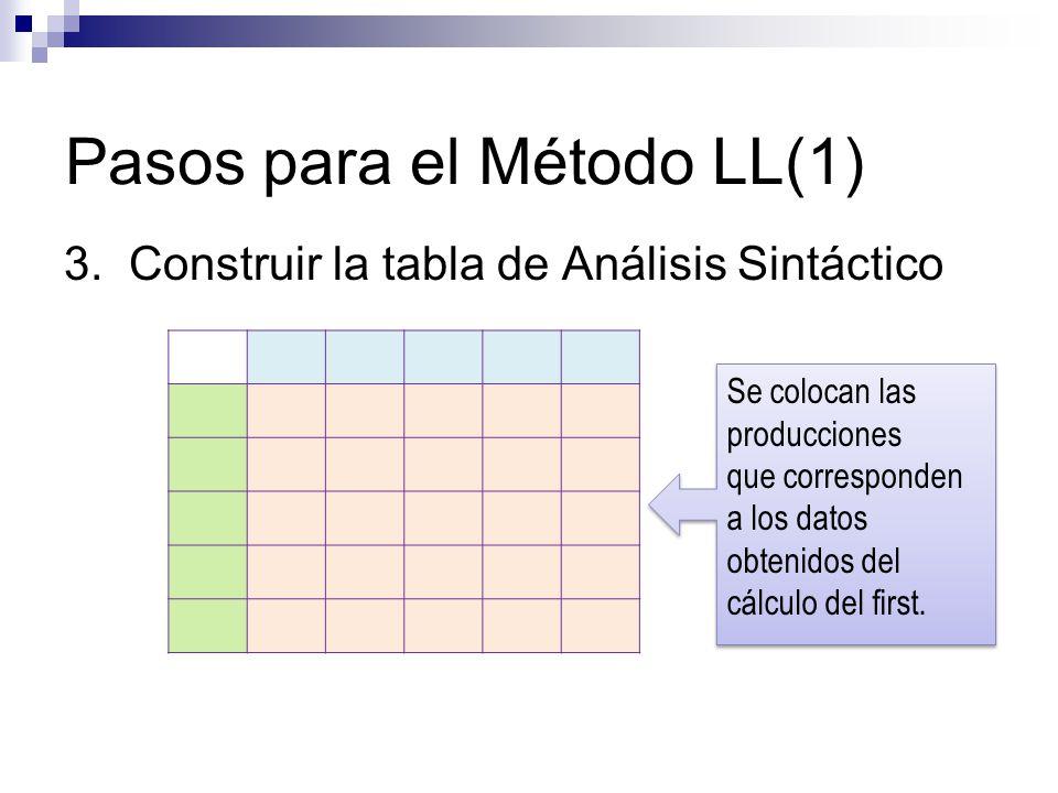 Pasos para el Método LL(1) 3. Construir la tabla de Análisis Sintáctico Se colocan las producciones que corresponden a los datos obtenidos del cálculo