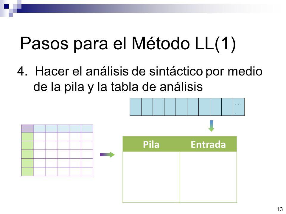 Pasos para el Método LL(1) 4. Hacer el análisis de sintáctico por medio de la pila y la tabla de análisis 13 PilaEntrada...