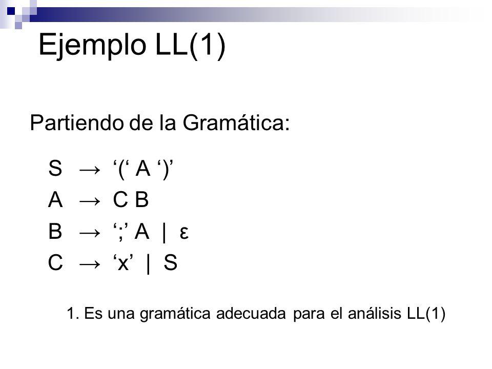 Ejemplo LL(1) Partiendo de la Gramática: S ( A ) A C B B ; A | ε C x | S 1. Es una gramática adecuada para el análisis LL(1)
