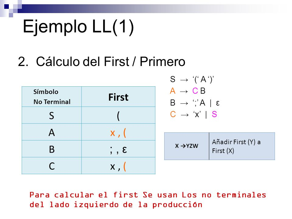 Ejemplo LL(1) 2. Cálculo del First / Primero S ( A ) A C B B ; A | ε C x | S Símbolo No Terminal First S( Ax, ( B ;, ε Cx, ( X YZW Añadir First (Y) a