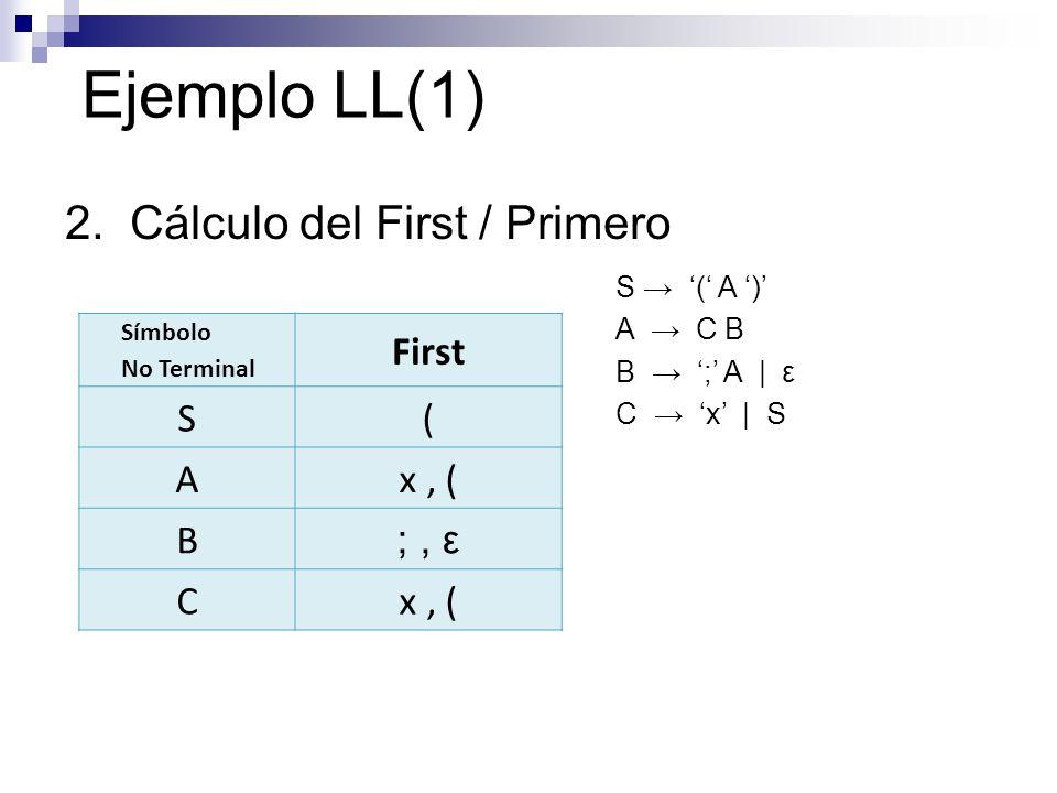 Ejemplo LL(1) 2. Cálculo del First / Primero S ( A ) A C B B ; A | ε C x | S Símbolo No Terminal First S( Ax, ( B ;, ε Cx, (