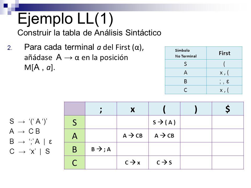 2. Para cada terminal a del First (α), añádase A α en la posición M[ A, a]. Ejemplo LL(1) Construir la tabla de Análisis Sintáctico Símbolo No Termina