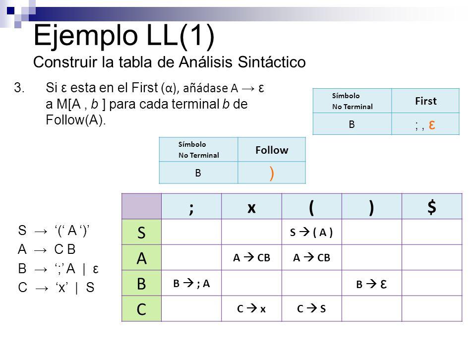 3.Si ε esta en el First ( α), añádase A ε a M[A, b ] para cada terminal b de Follow(A). Ejemplo LL(1) Construir la tabla de Análisis Sintáctico Símbol