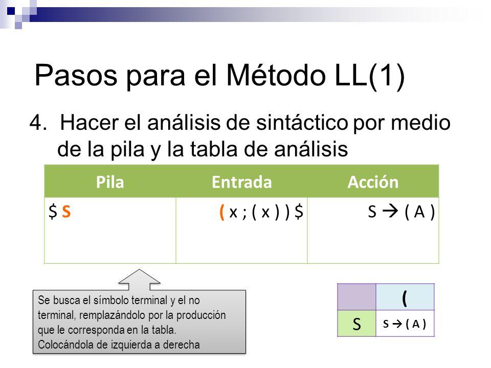 Pasos para el Método LL(1) 4. Hacer el análisis de sintáctico por medio de la pila y la tabla de análisis PilaEntradaAcción $ S( x ; ( x ) ) $S ( A )
