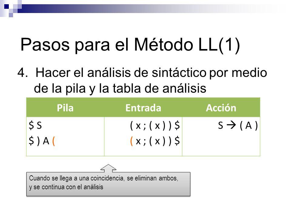Pasos para el Método LL(1) 4. Hacer el análisis de sintáctico por medio de la pila y la tabla de análisis PilaEntradaAcción $ S $ ) A ( ( x ; ( x ) )