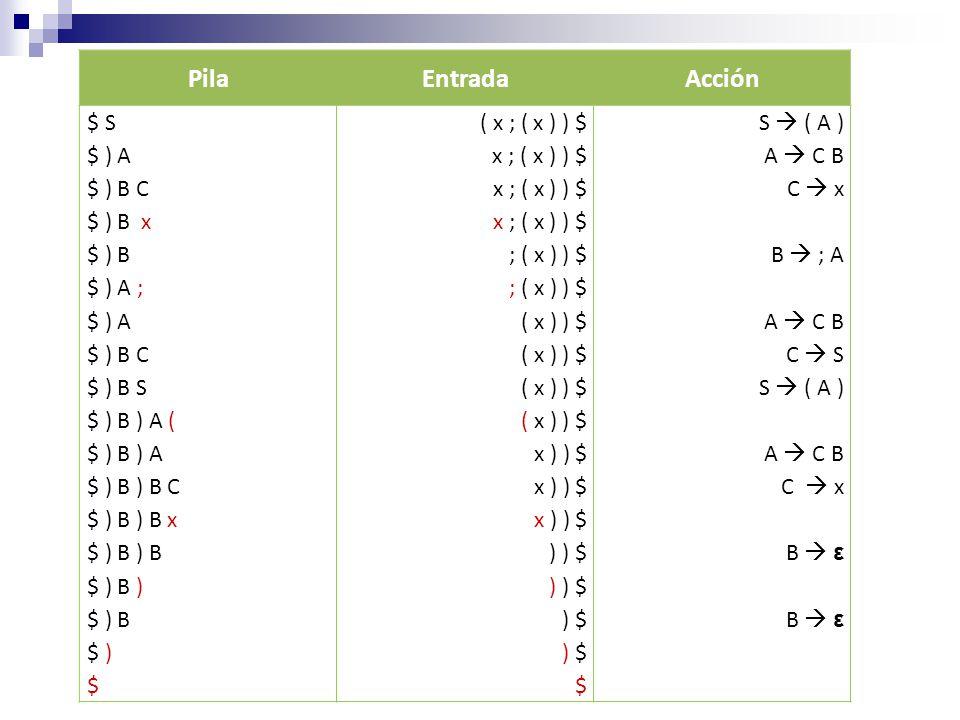 PilaEntradaAcción $ S $ ) A $ ) B C $ ) B x $ ) B $ ) A ; $ ) A $ ) B C $ ) B S $ ) B ) A ( $ ) B ) A $ ) B ) B C $ ) B ) B x $ ) B ) B $ ) B ) $ ) B