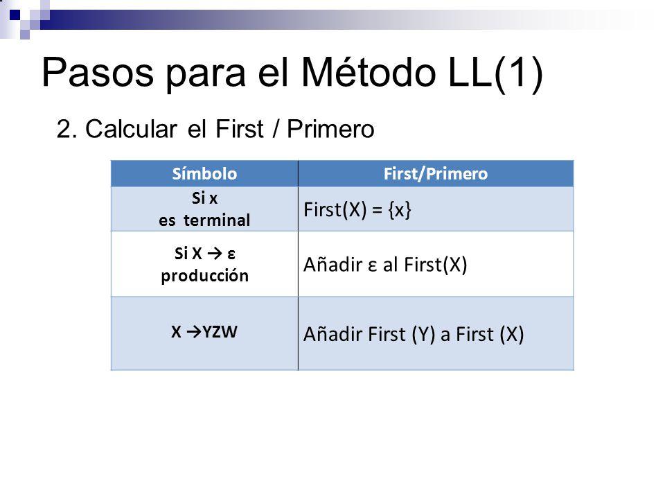 Pasos para el Método LL(1) SímboloFirst/Primero Si x es terminal First(X) = {x} Si X ε producción Añadir ε al First(X) X YZW Añadir First (Y) a First