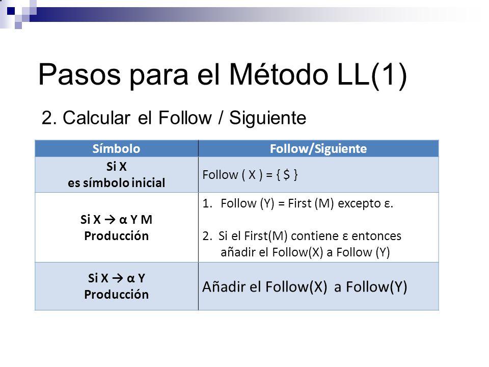 SímboloFollow/Siguiente Si X es símbolo inicial Follow ( X ) = { $ } Si X α Y M Producción 1.Follow (Y) = First (M) excepto ε. 2. Si el First(M) conti
