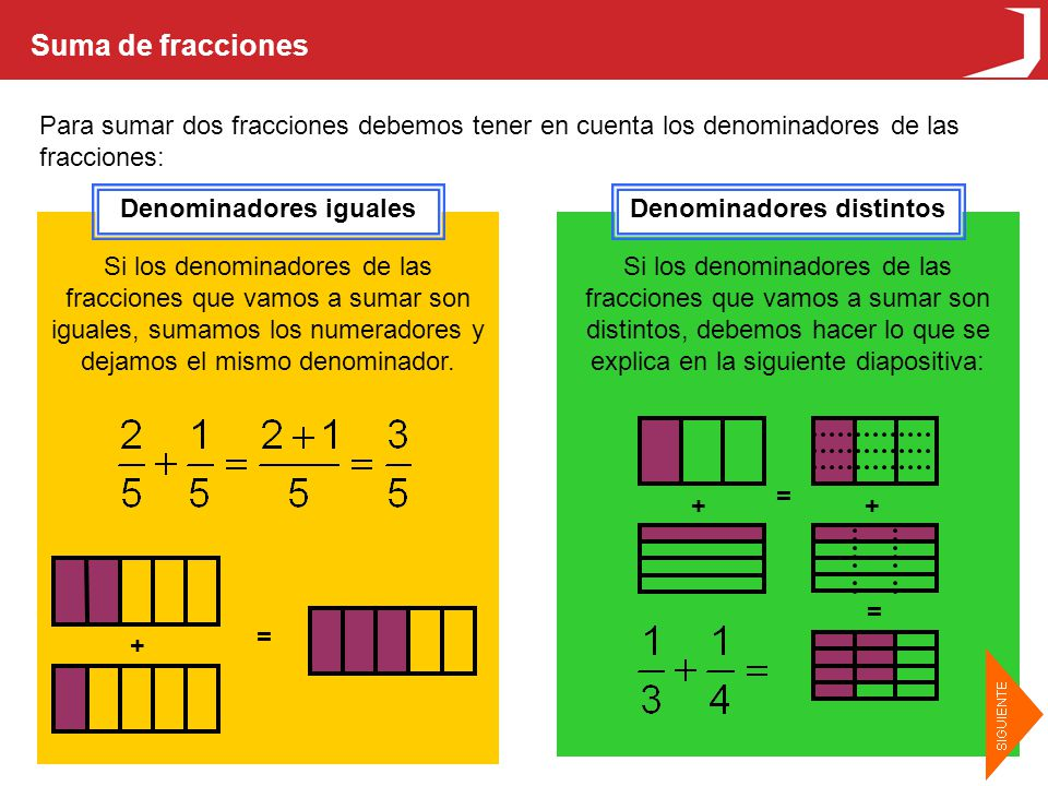 Suma de fracciones Para sumar dos fracciones debemos tener en cuenta los denominadores de las fracciones: Denominadores igualesDenominadores distintos Si los denominadores de las fracciones que vamos a sumar son iguales, sumamos los numeradores y dejamos el mismo denominador.