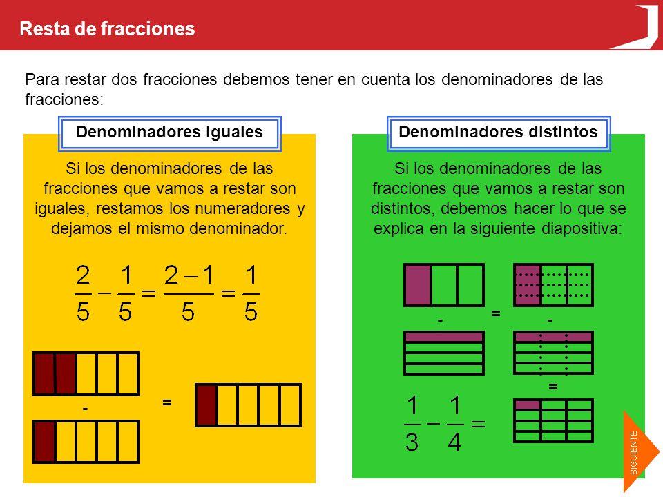 Resta de fracciones Para restar dos fracciones debemos tener en cuenta los denominadores de las fracciones: Denominadores igualesDenominadores distintos Si los denominadores de las fracciones que vamos a restar son iguales, restamos los numeradores y dejamos el mismo denominador.