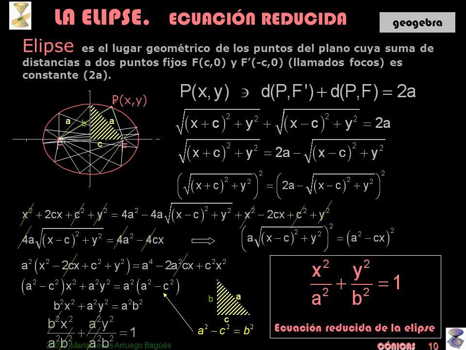 2007(:)María Jesús Arruego Bagüés CÓNICAS 10 Ecuación reducida de la elipse LA ELIPSE. ECUACIÓN REDUCIDA Elipse es el lugar geométrico de los puntos d