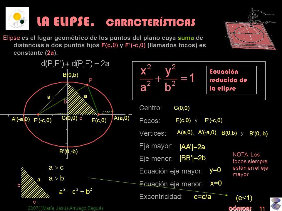 2007(:)María Jesús Arruego Bagüés CÓNICAS 11 Centro: Focos: Vértices: Eje mayor: Eje menor: Ecuación eje mayor: Ecuación eje menor: Excentricidad: a a