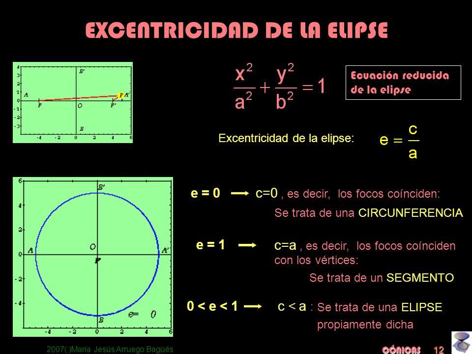 2007(:)María Jesús Arruego Bagüés CÓNICAS 12 EXCENTRICIDAD DE LA ELIPSE Ecuación reducida de la elipse Excentricidad de la elipse: c=0, es decir, los