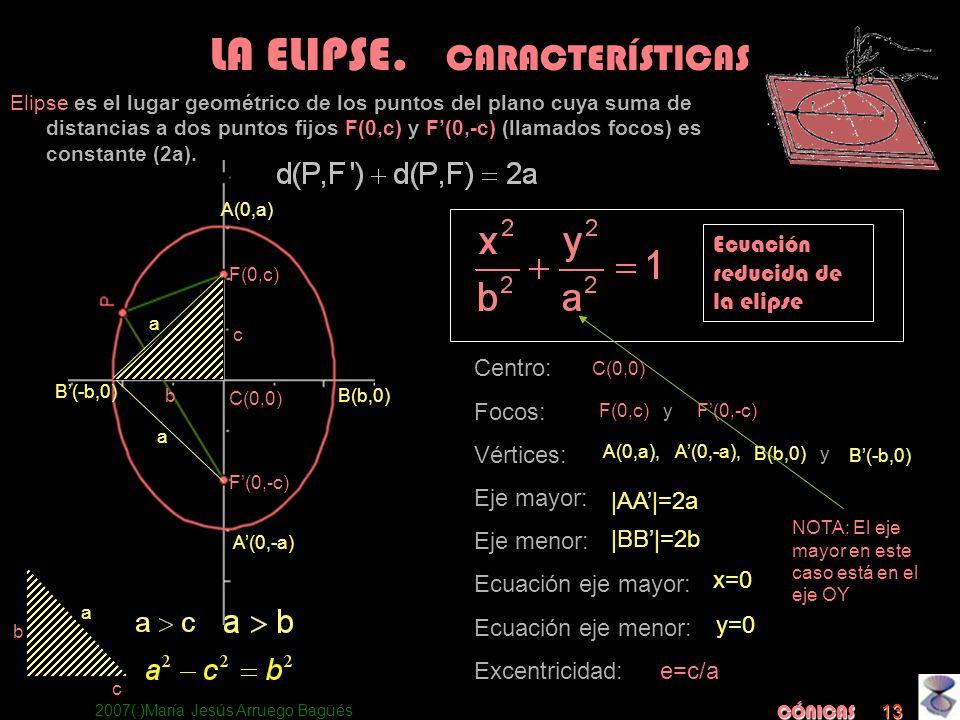 2007(:)María Jesús Arruego Bagüés CÓNICAS 13 Centro: Focos: Vértices: Eje mayor: Eje menor: Ecuación eje mayor: Ecuación eje menor: Excentricidad: a a