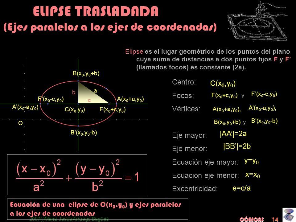 2007(:)María Jesús Arruego Bagüés CÓNICAS 14 Centro: Focos: Vértices: Eje mayor: Eje menor: Ecuación eje mayor: Ecuación eje menor: Excentricidad: a C