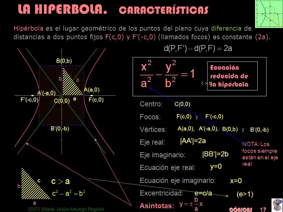 2007(:)María Jesús Arruego Bagüés CÓNICAS 17 Centro: Focos: Vértices: Eje real: Eje imaginario: Ecuación eje real: Ecuación eje imaginario: Excentrici