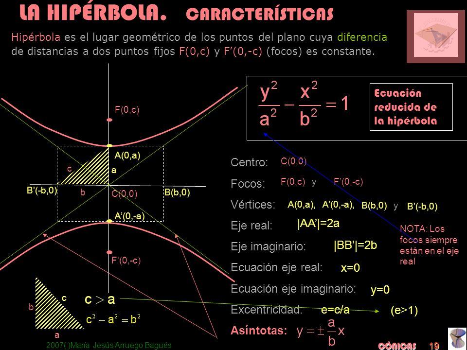 2007(:)María Jesús Arruego Bagüés CÓNICAS 19 Centro: Focos: Vértices: Eje real: Eje imaginario: Ecuación eje real: Ecuación eje imaginario: Excentrici