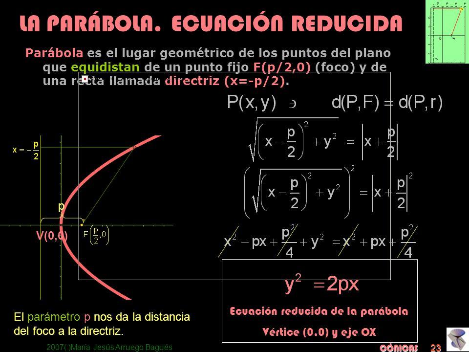 2007(:)María Jesús Arruego Bagüés CÓNICAS 23 Ecuación reducida de la parábola Vértice (0,0) y eje OX LA PARÁBOLA. ECUACIÓN REDUCIDA Parábola es el lug