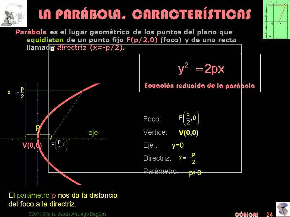 2007(:)María Jesús Arruego Bagüés CÓNICAS 24 Ecuación reducida de la parábola LA PARÁBOLA. CARACTERÍSTICAS Parábola es el lugar geométrico de los punt