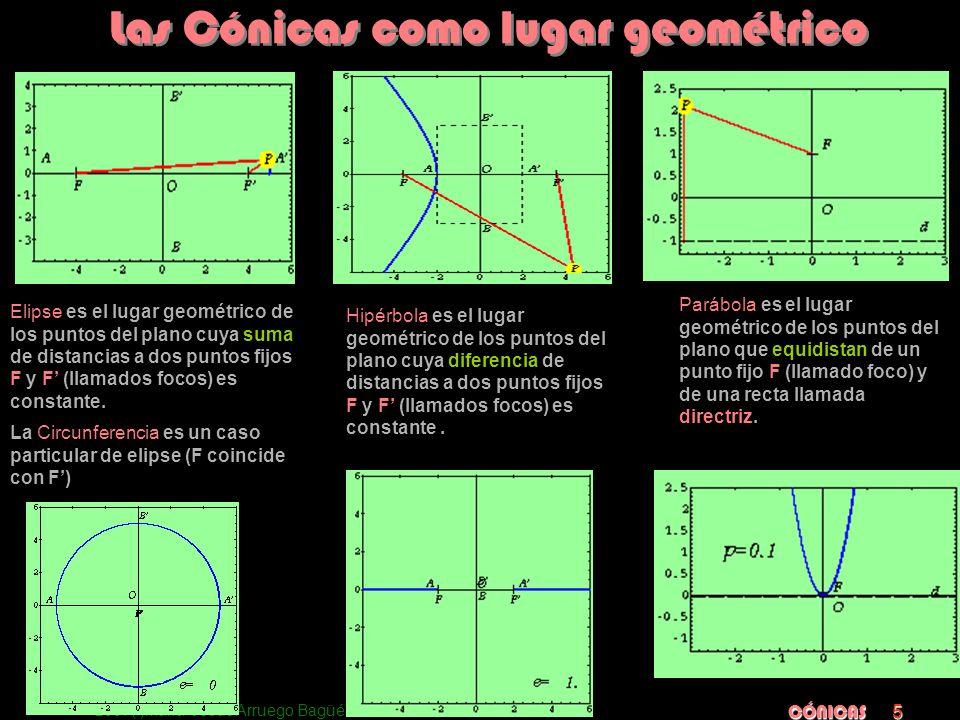 2007(:)María Jesús Arruego Bagüés CÓNICAS 5 Elipse es el lugar geométrico de los puntos del plano cuya suma de distancias a dos puntos fijos F y F (ll