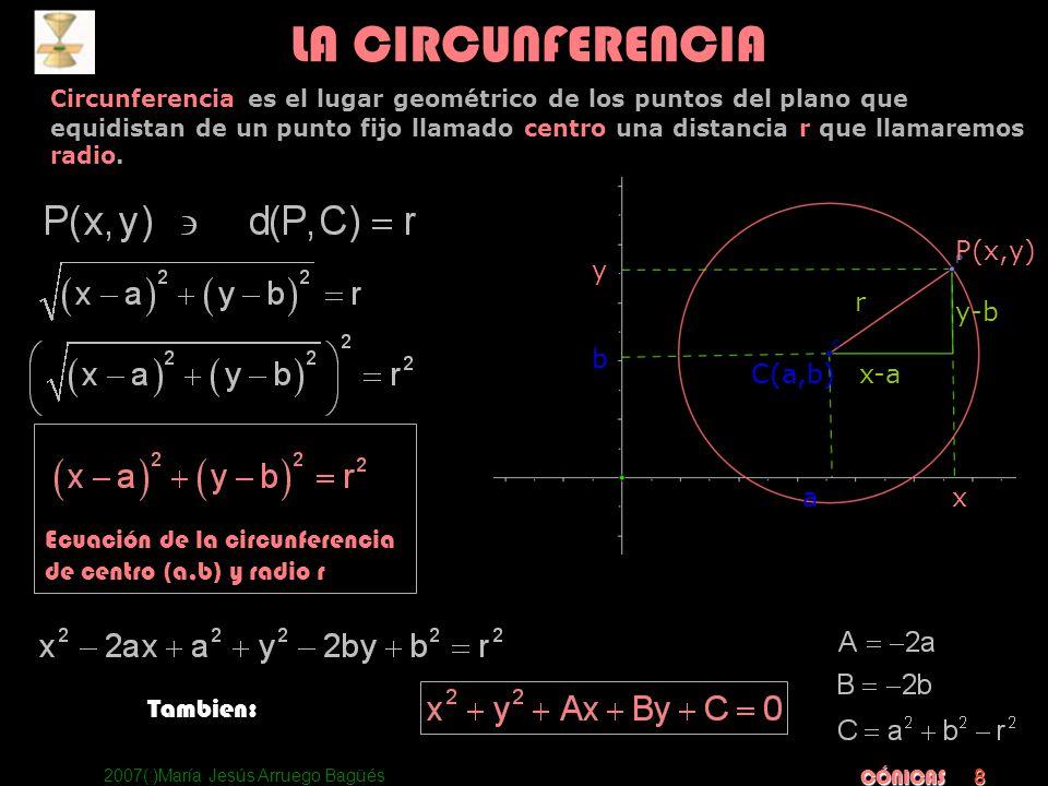 2007(:)María Jesús Arruego Bagüés CÓNICAS 8 Circunferencia es el lugar geométrico de los puntos del plano que equidistan de un punto fijo llamado cent