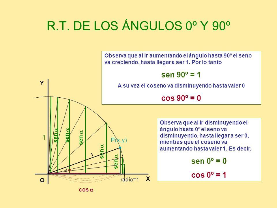 R.T. DE LOS ÁNGULOS 0º Y 90º sen cos sen 1 Observa que al ir aumentando el ángulo hasta 90º el seno va creciendo, hasta llegar a ser 1. Por lo tanto s