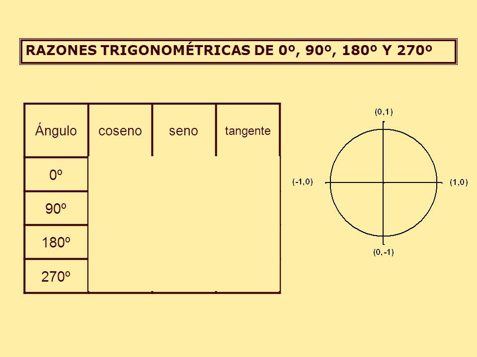RAZONES TRIGONOMÉTRICAS DE 0º, 90º, 180º Y 270º Ángulo coseno seno tangente 0º100 90º01 180º- 100 270º0