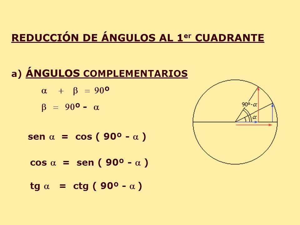 REDUCCIÓN DE ÁNGULOS AL 1 er CUADRANTE a) ÁNGULOS COMPLEMENTARIOS º º - sen = cos ( 90º - ) cos = sen ( 90º - ) tg = ctg ( 90º - )