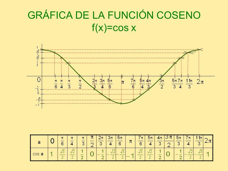 GRÁFICA DE LA FUNCIÓN COSENO f(x)=cos x a COS a