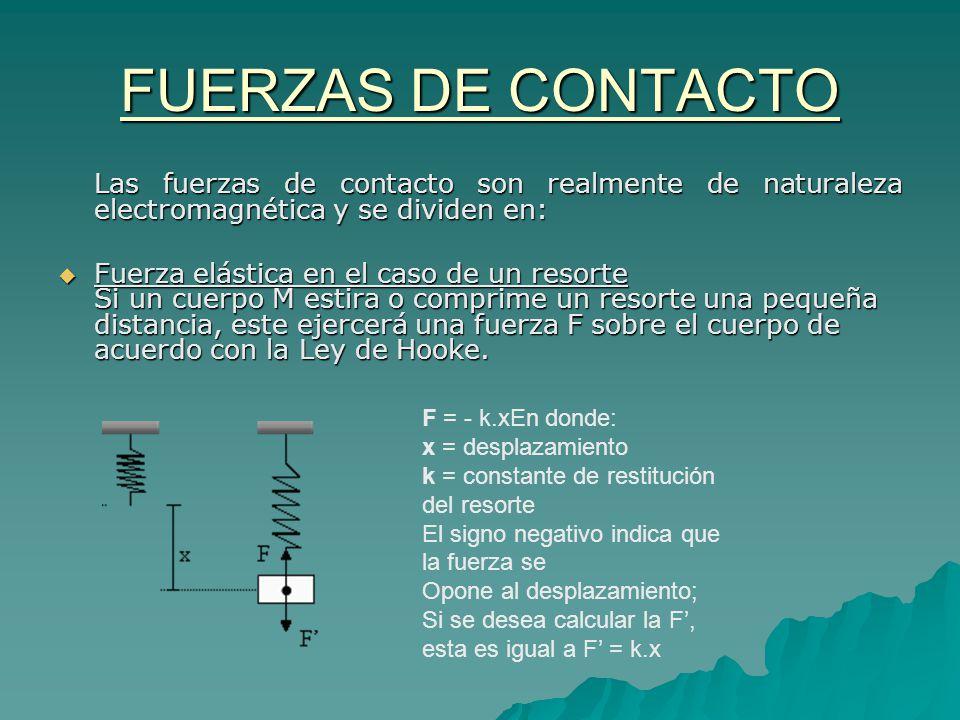 FUERZAS DE CONTACTO Las fuerzas de contacto son realmente de naturaleza electromagnética y se dividen en: Fuerza elástica en el caso de un resorte Si
