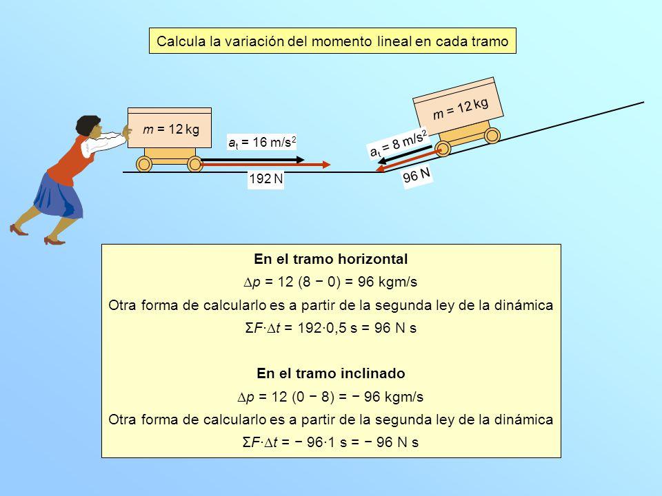 m = 12 kg Calcula la variación del momento lineal en cada tramo a t = 16 m/s 2 m = 12 kg a t = 8 m/s 2 En el tramo horizontal p = 12 (8 0) = 96 kgm/s Otra forma de calcularlo es a partir de la segunda ley de la dinámica ΣF· t = 192·0,5 s = 96 N s En el tramo inclinado p = 12 (0 8) = 96 kgm/s Otra forma de calcularlo es a partir de la segunda ley de la dinámica ΣF· t = 96·1 s = 96 N s 192 N 96 N