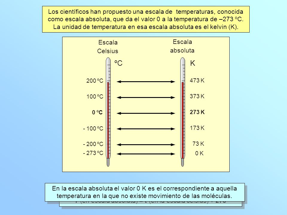 Escala Celsius Escala absoluta ºC K - 273 ºC 0 K - 200 ºC 73 K - 100 ºC 173 K 0 ºC 273 K 100 ºC 373 K 200 ºC 473 K Los científicos han propuesto una escala de temperaturas, conocida como escala absoluta, que da el valor 0 a la temperatura de –273 ºC.
