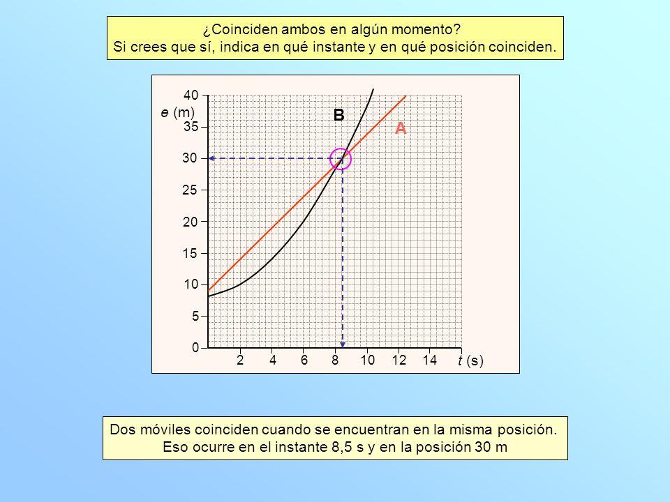 ¿Coinciden ambos en algún momento? Si crees que sí, indica en qué instante y en qué posición coinciden. e (m) t (s) 10 25 35 0 30 20 15 5 2468121014 4