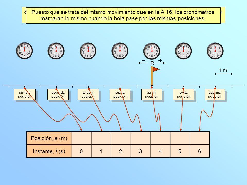 Completamos la tabla posición-tiempo que corresponde a ese movimiento. Al cambiar el punto de referencia, cambia el valor de la posición de cada punto