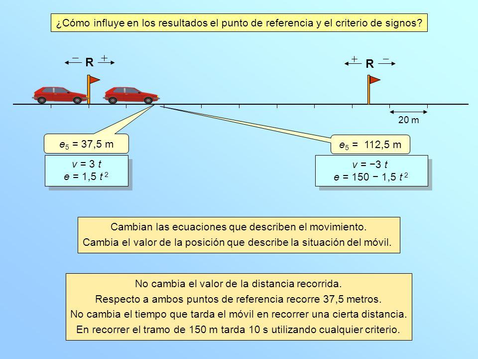 R 20 m R ¿Cómo influye en los resultados el punto de referencia y el criterio de signos? No cambia el valor de la distancia recorrida. Respecto a ambo