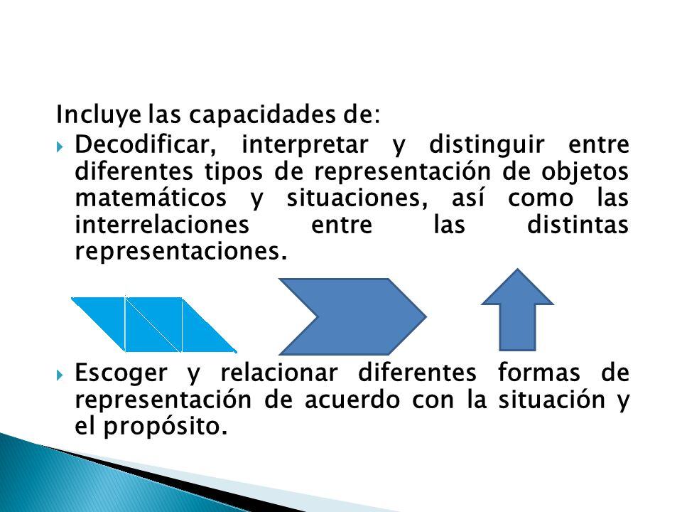 Incluye las capacidades de: Decodificar, interpretar y distinguir entre diferentes tipos de representación de objetos matemáticos y situaciones, así c