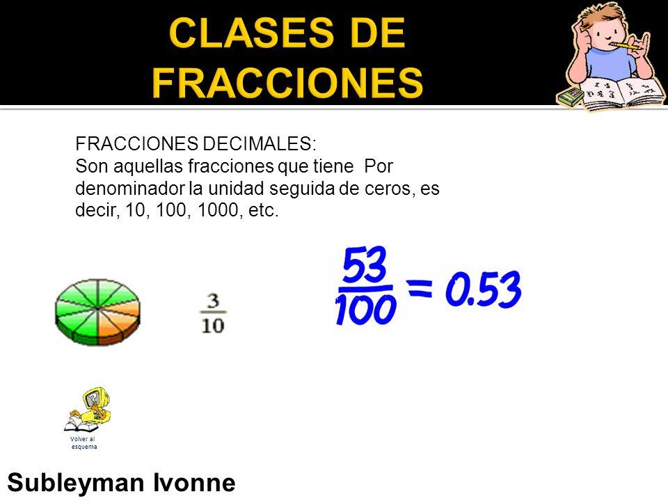 FRACCIONES DECIMALES: Son aquellas fracciones que tiene Por denominador la unidad seguida de ceros, es decir, 10, 100, 1000, etc.