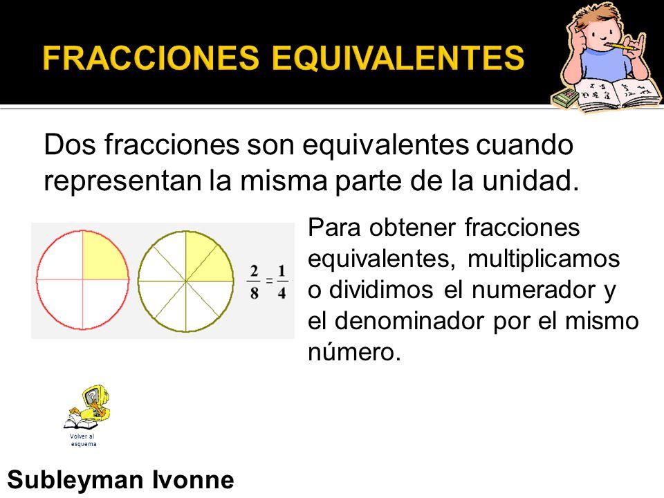 Dos fracciones son equivalentes cuando representan la misma parte de la unidad.