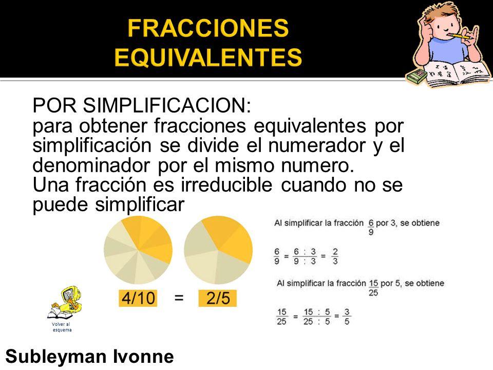 POR SIMPLIFICACION: para obtener fracciones equivalentes por simplificación se divide el numerador y el denominador por el mismo numero.