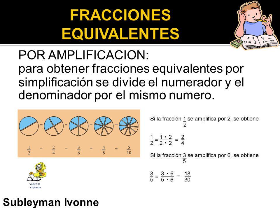 POR AMPLIFICACION: para obtener fracciones equivalentes por simplificación se divide el numerador y el denominador por el mismo numero.
