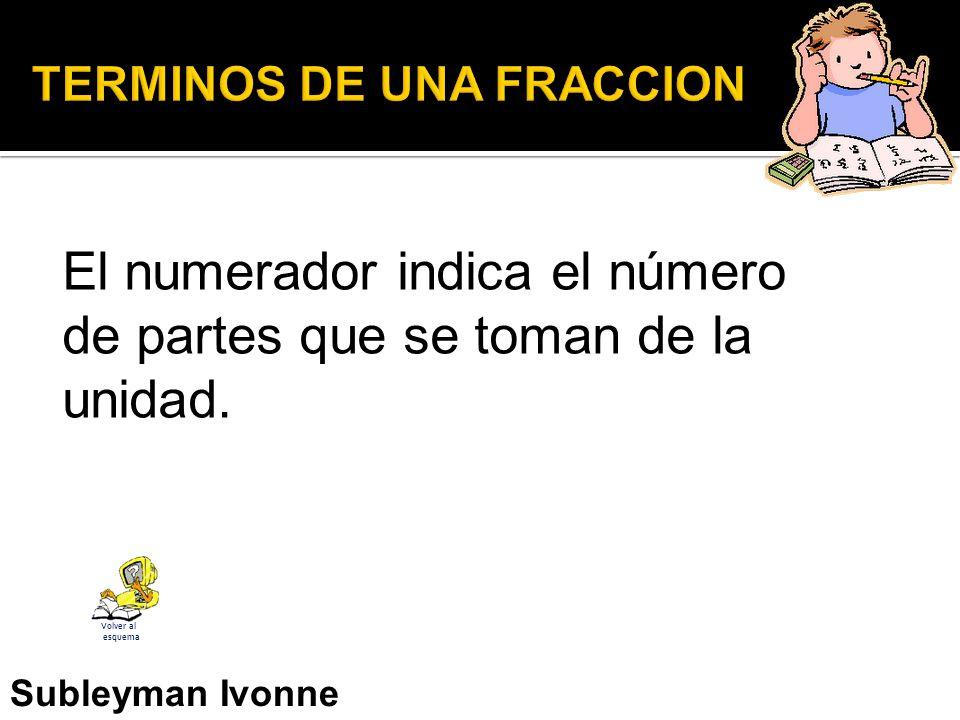 El numerador indica el número de partes que se toman de la unidad.