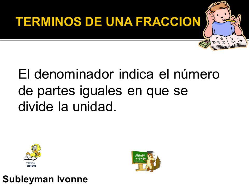 El denominador indica el número de partes iguales en que se divide la unidad.