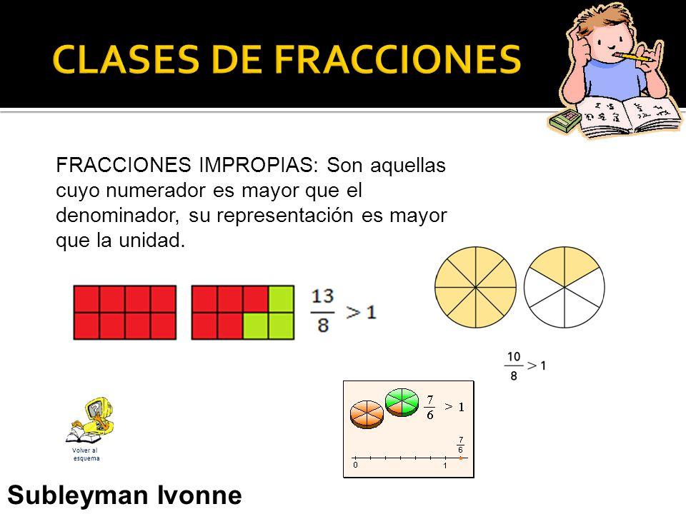 FRACCIONES IMPROPIAS: Son aquellas cuyo numerador es mayor que el denominador, su representación es mayor que la unidad.