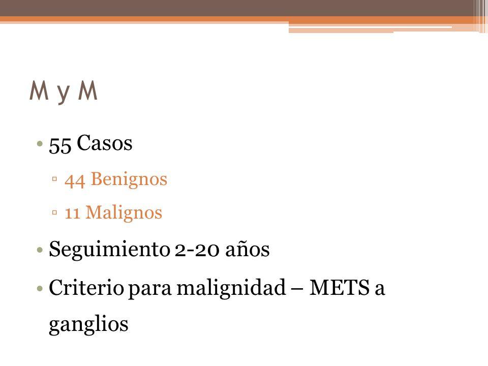 M y M 55 Casos 44 Benignos 11 Malignos Seguimiento 2-20 años Criterio para malignidad – METS a ganglios
