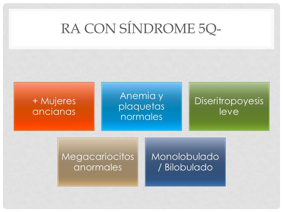 RA CON SÍNDROME 5Q- + Mujeres ancianas Anemia y plaquetas normales Diseritropoyesis leve Megacariocitos anormales Monolobulado / Bilobulado
