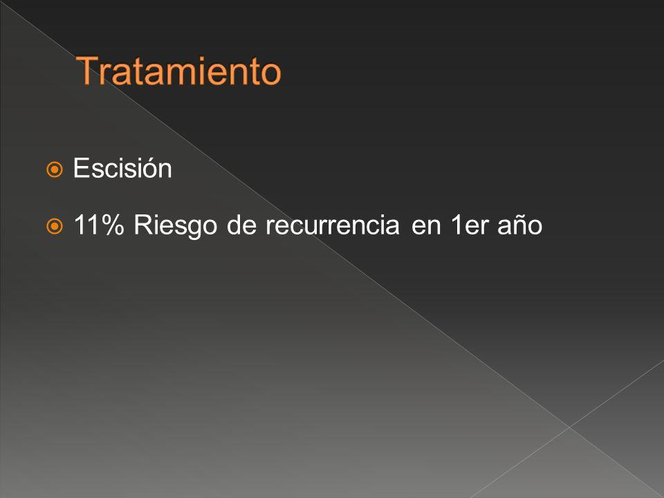 Escisión 11% Riesgo de recurrencia en 1er año